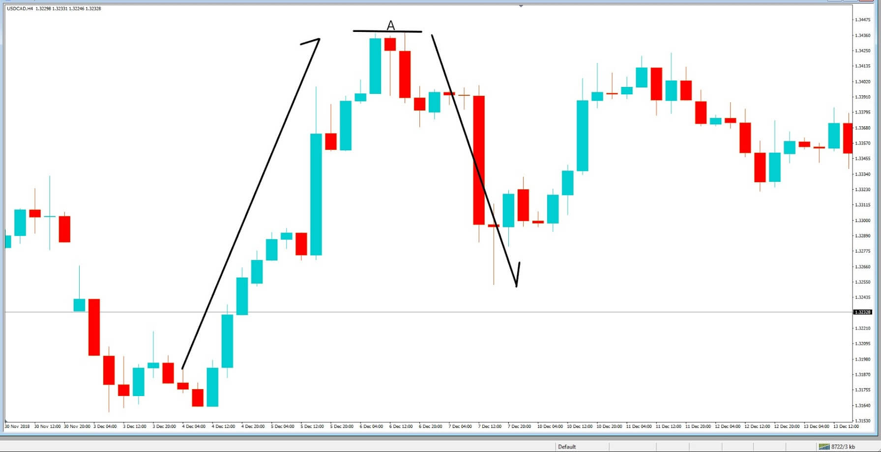 Master Forex By Trading Pin Bar Candlestick Formations | Forex Academy