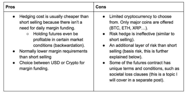 crypto futures explained