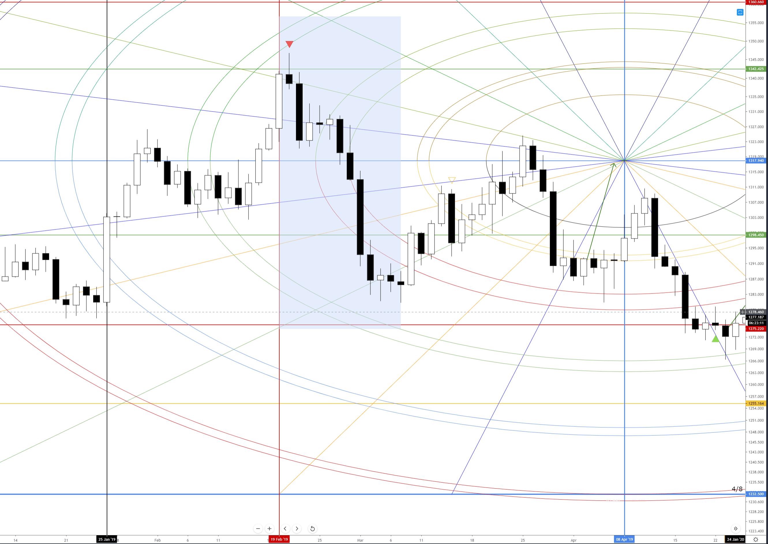 Gold (XAUUSD) Daily Chart