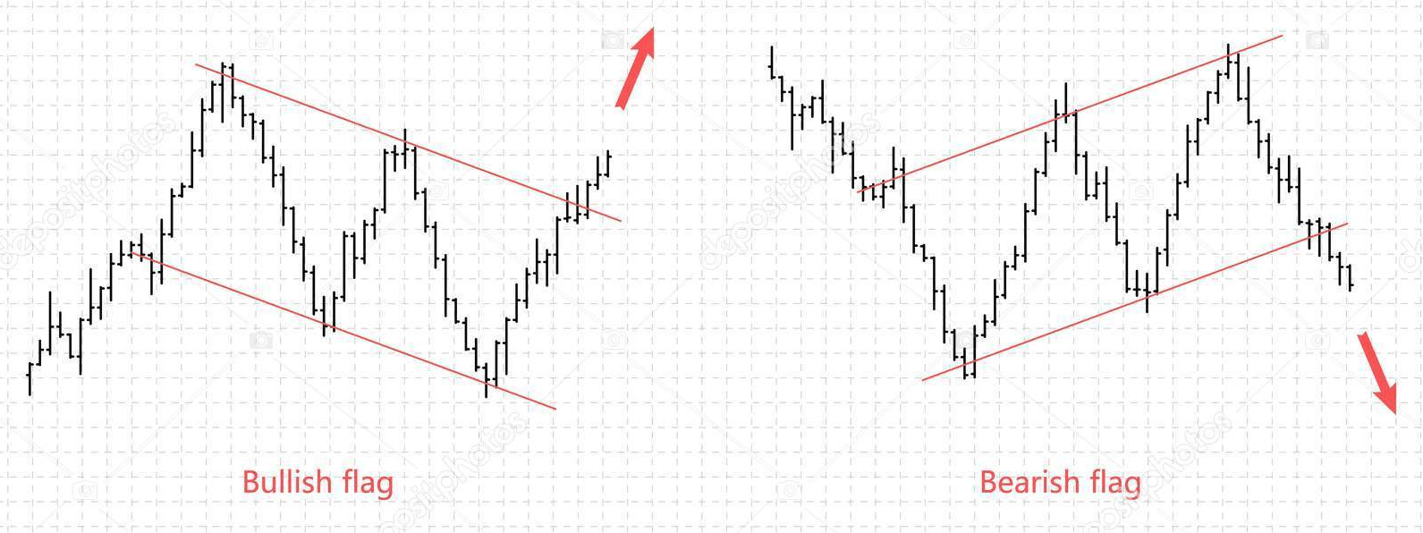 Trading flags on the forex