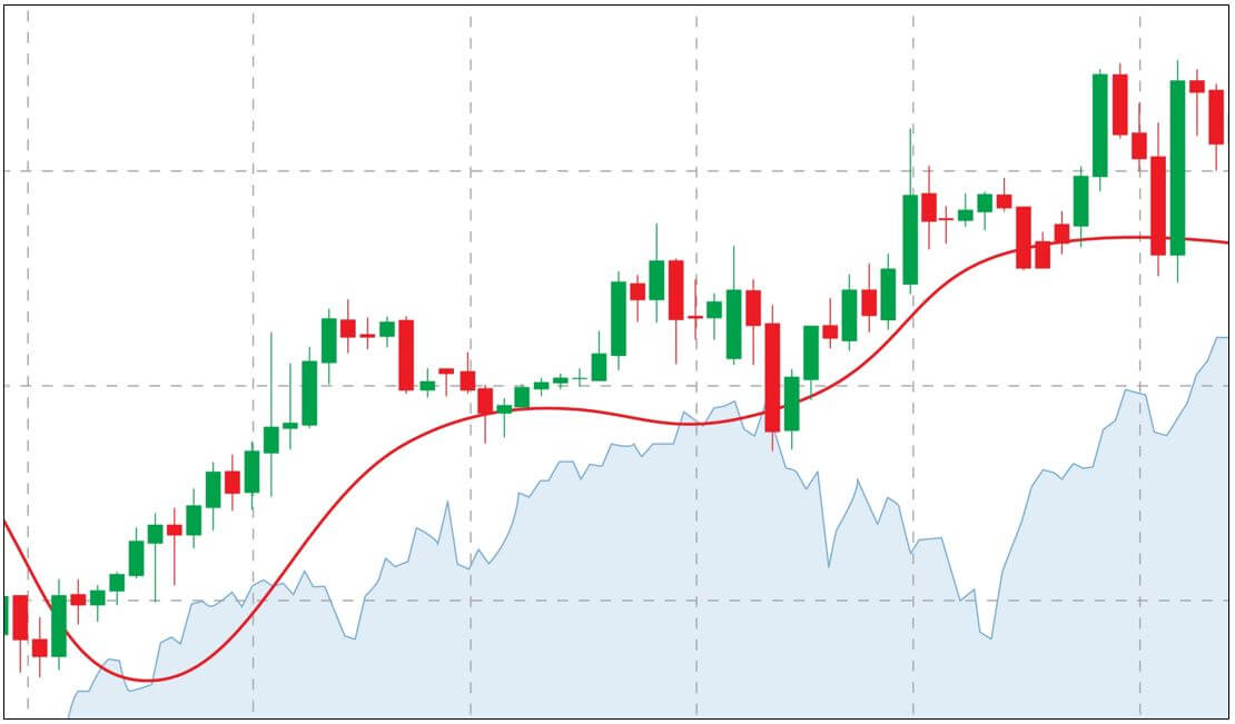 Best Top 10 Most Popular Moving Average Trading Strategy You Should Know   Forex Online Trading