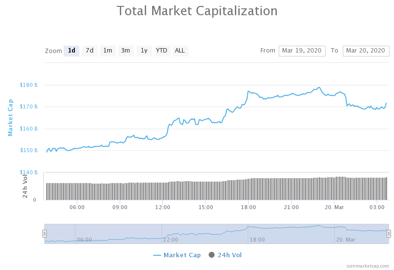 value current cryptocurrency market