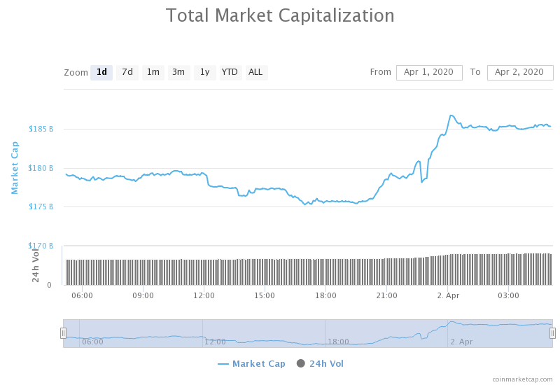 competition in the cryptocurrency market review
