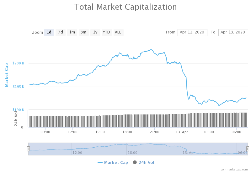 combined cryptocurrency market cap