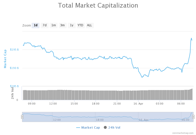 current market value of a bitcoin