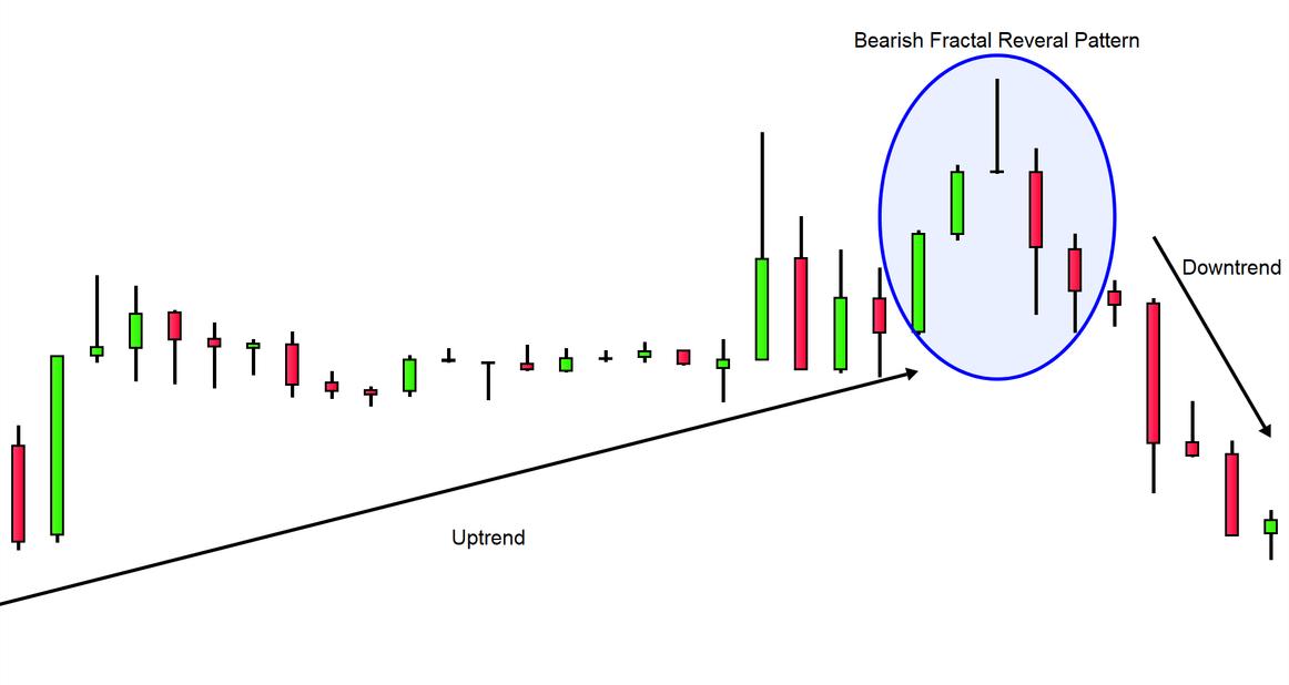 fractal trading bitcoin)