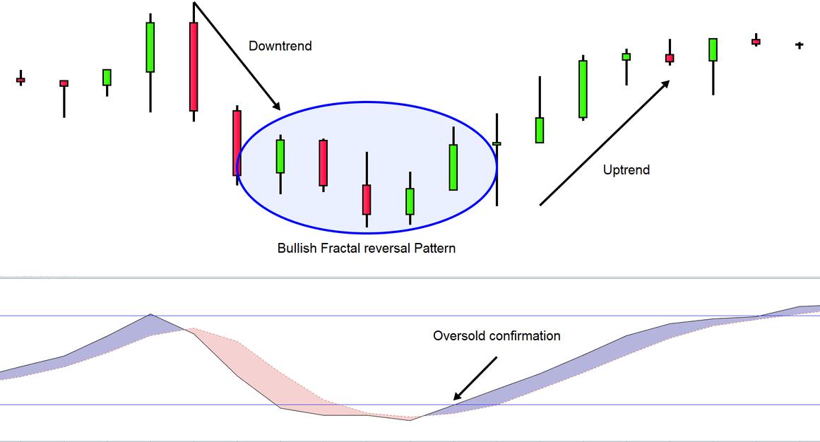 Prețul Bitcoin este stabilit pentru a urca exponențial dacă acest fractal se va juca
