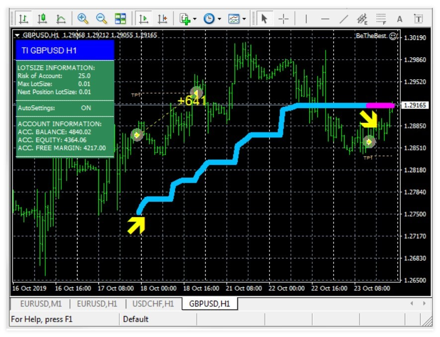 Be The Best Forex Ea Review Academy