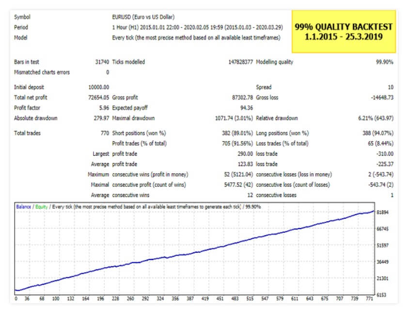 CHAMPION FX ARROW Unlimited MT4 System Metatrader 4 Forex Trading - ForexStoreEA