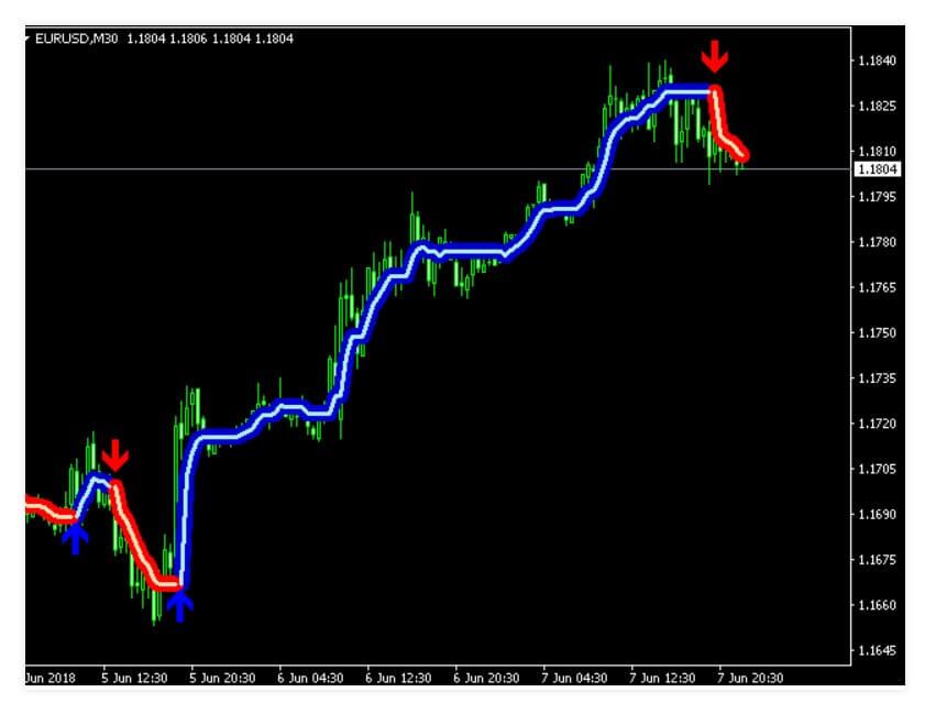 indicatori di scalping cripto bitcoin negoziazione in questa mattina