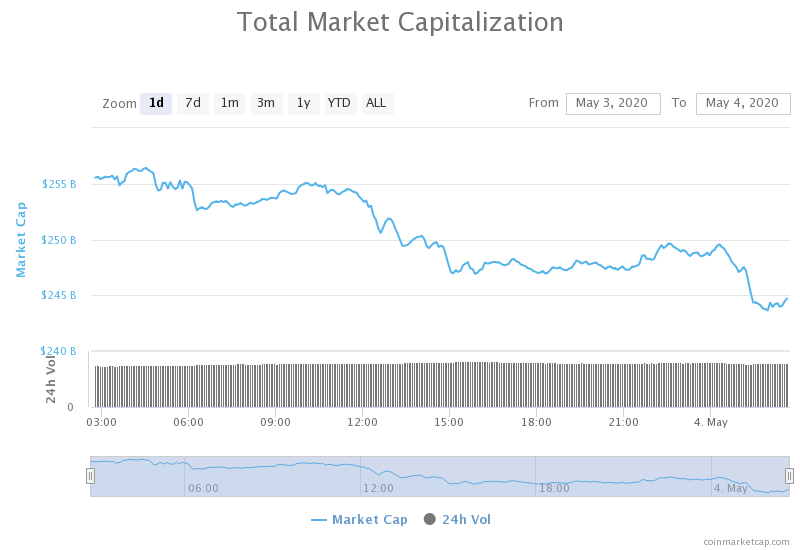 cryptocurrency market review
