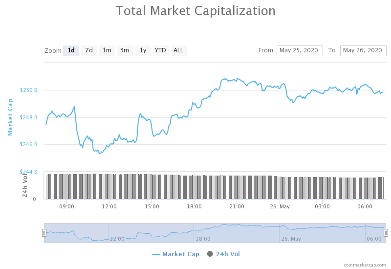 otal daily trading volume for all cryptocurrencies