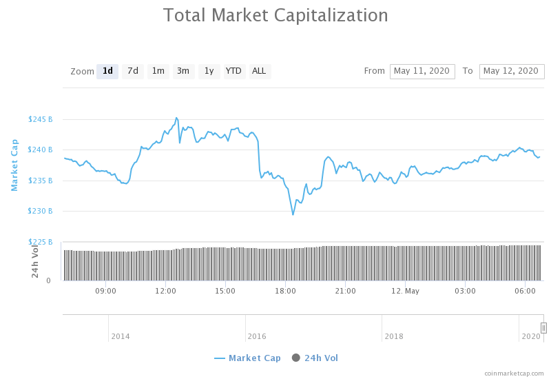 current market price of cryptocurrency