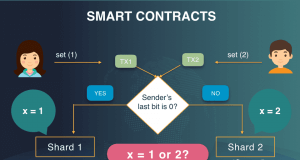 Smart Contracts | Forex Academy