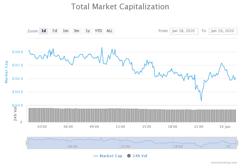 cryptocurrency total market cap live