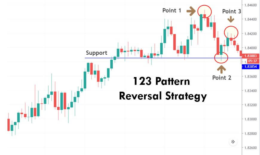Options Trading Course - Learn How to Trade Stock Options - Simple 7 Step System