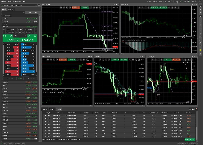 spotware ctrader login investition in bitcoin keine dividende