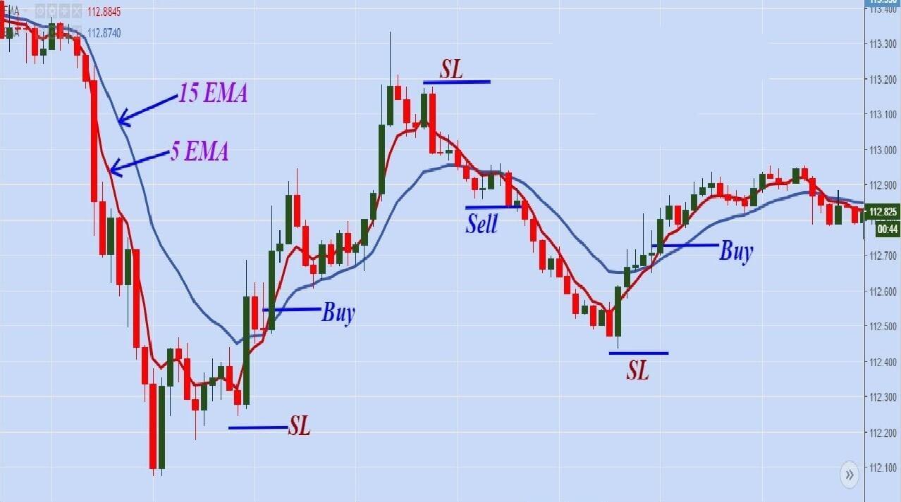 forex spread betting scalping forex