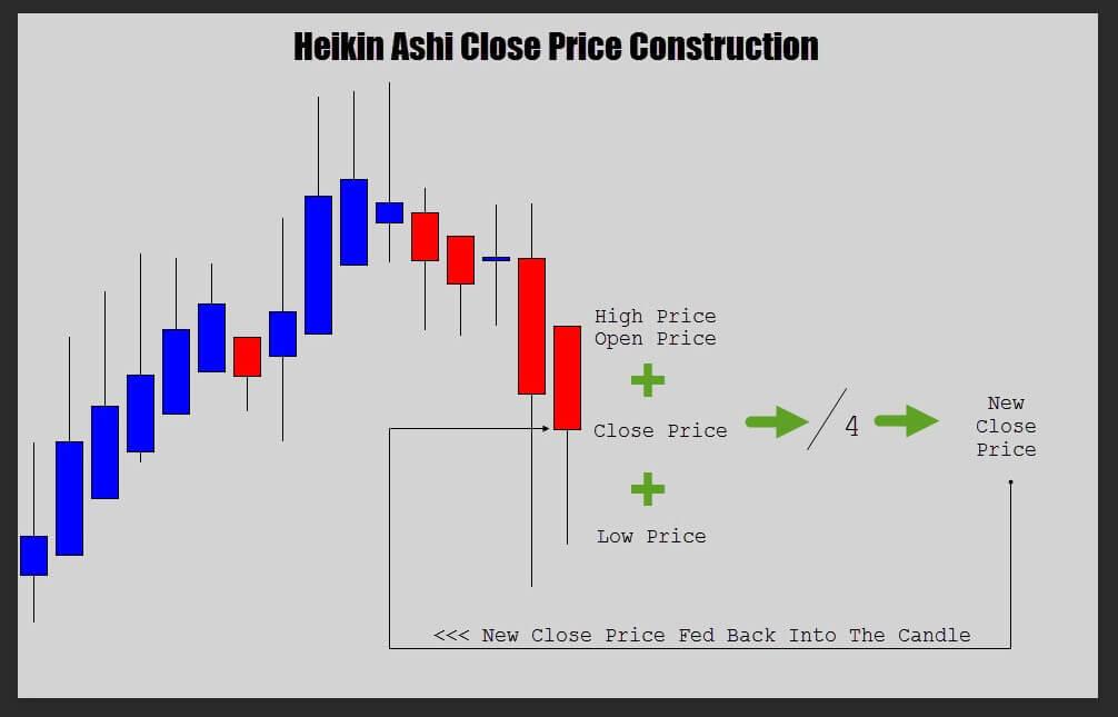 Heiken Ashi - Heiken Ashi indikátor és stratégia használata, Heiken ashi bináris opciós stratégia
