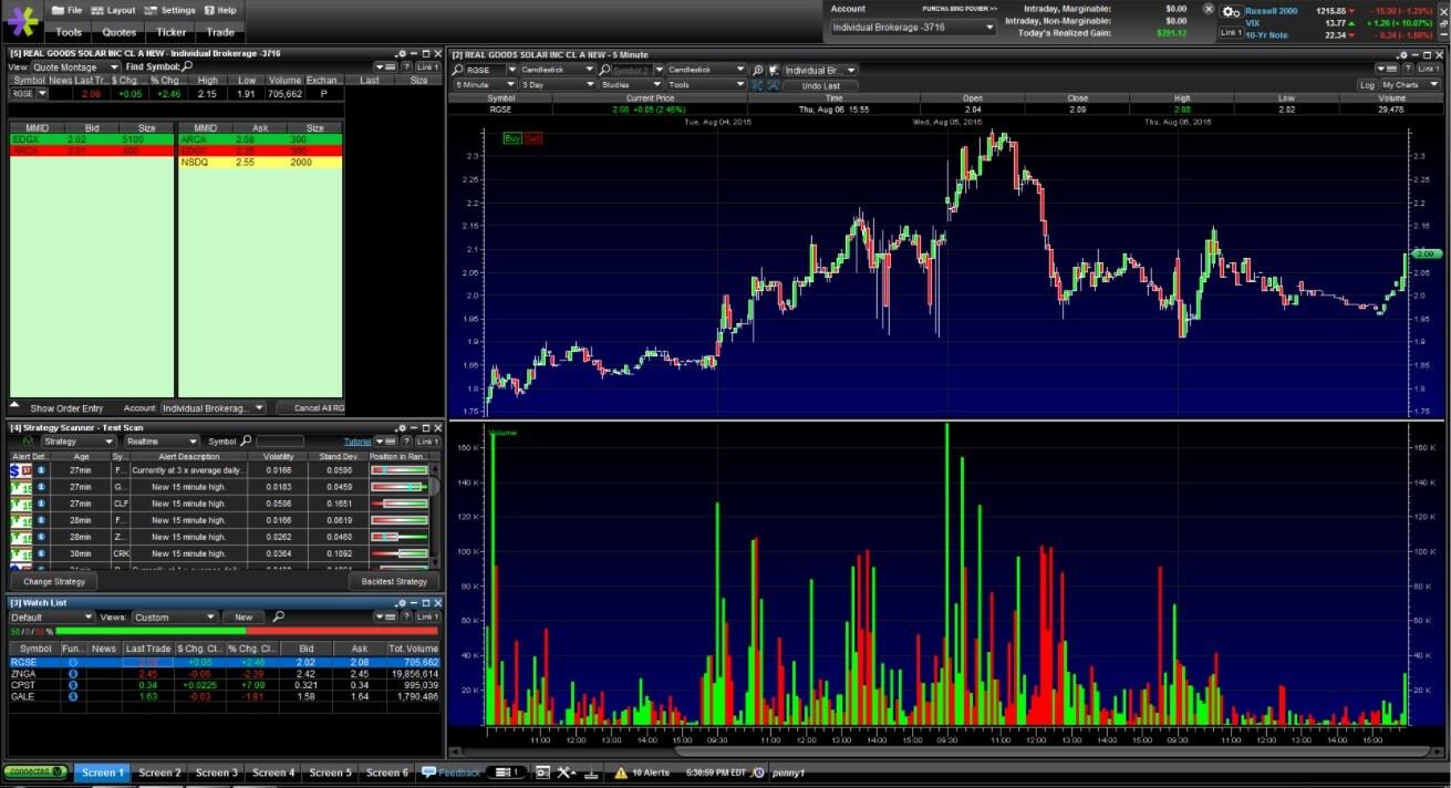 E*TRADE Trading Platform Review | Forex Academy