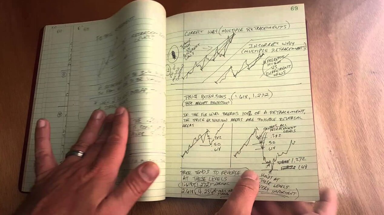 Five Important Stats to Log in Your Trading Journal | Forex Academy