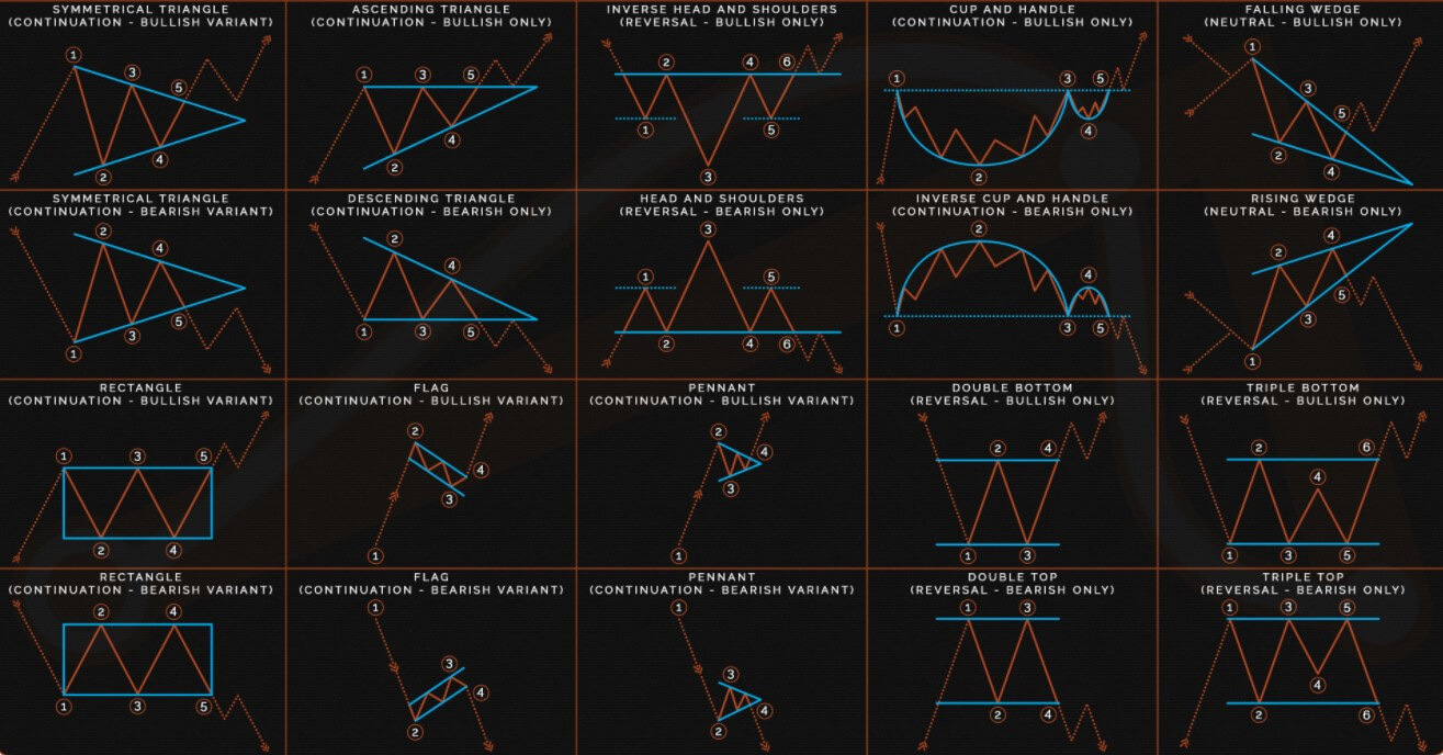 Forex Chart Patterns Might Be An Illusion Forex Academy