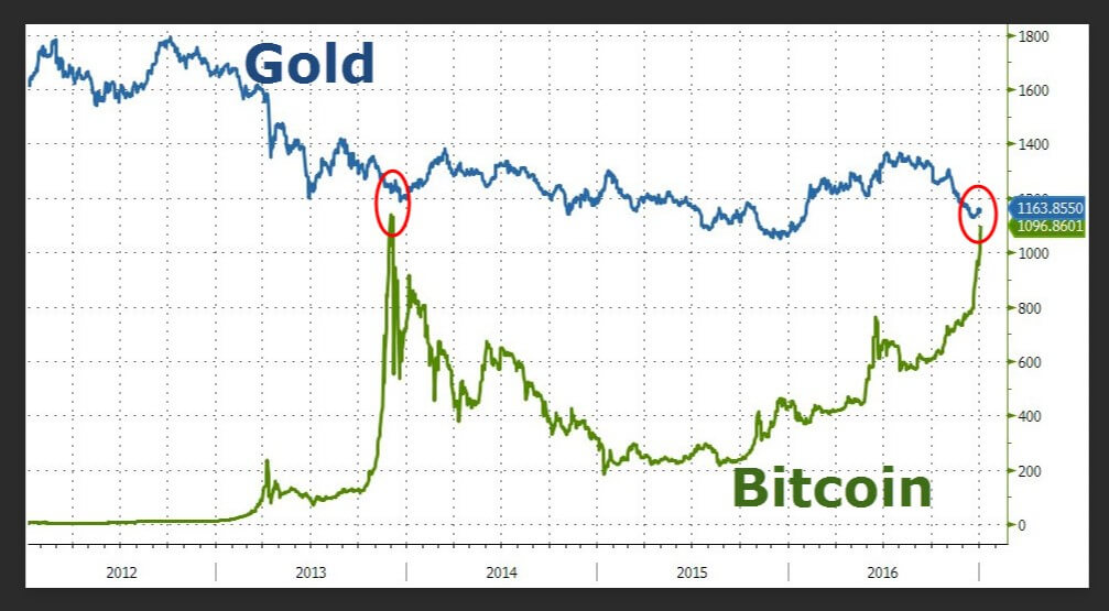 Bitcoin Vs. Gold: Which is the Better Investment? | Forex Academy